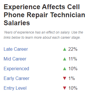 Experience affects cell phone repair technician salaries