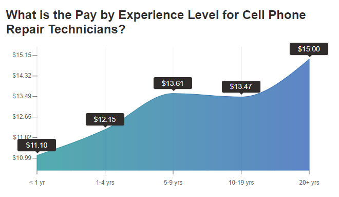 Pay by experience level