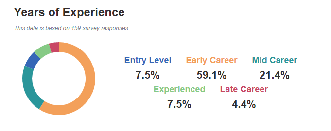Years of Experience