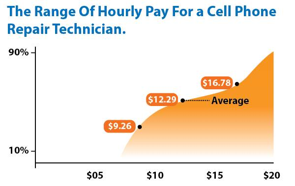 Range of hourly pay for a cell phone repair technician